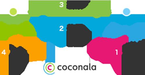 ココナラのシステム