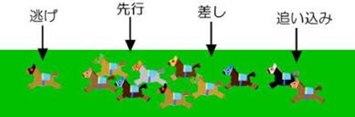 競馬の脚質という戦略