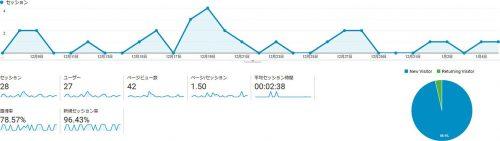 素材サイトの12月のアクセス数